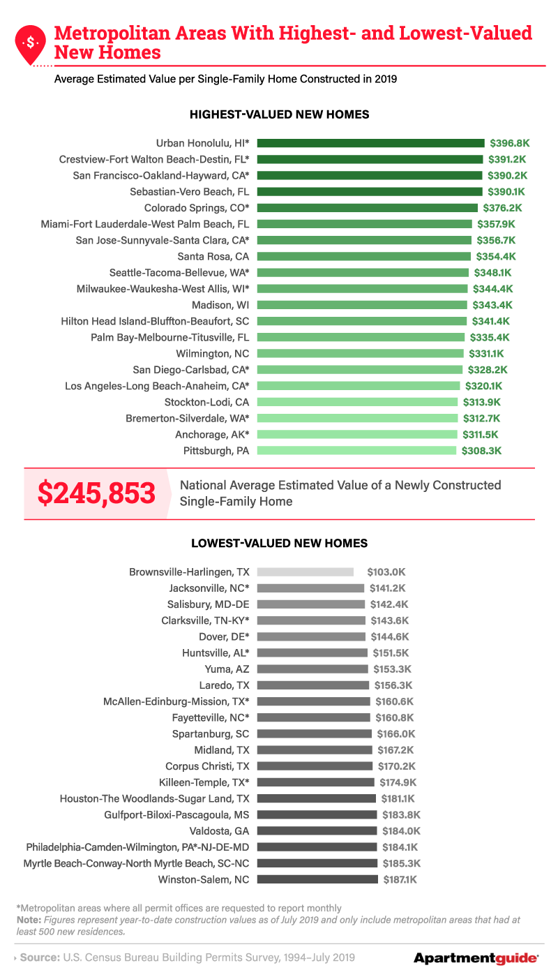 Metropolitan Areas with Heighest and Lowest Valued New Homes