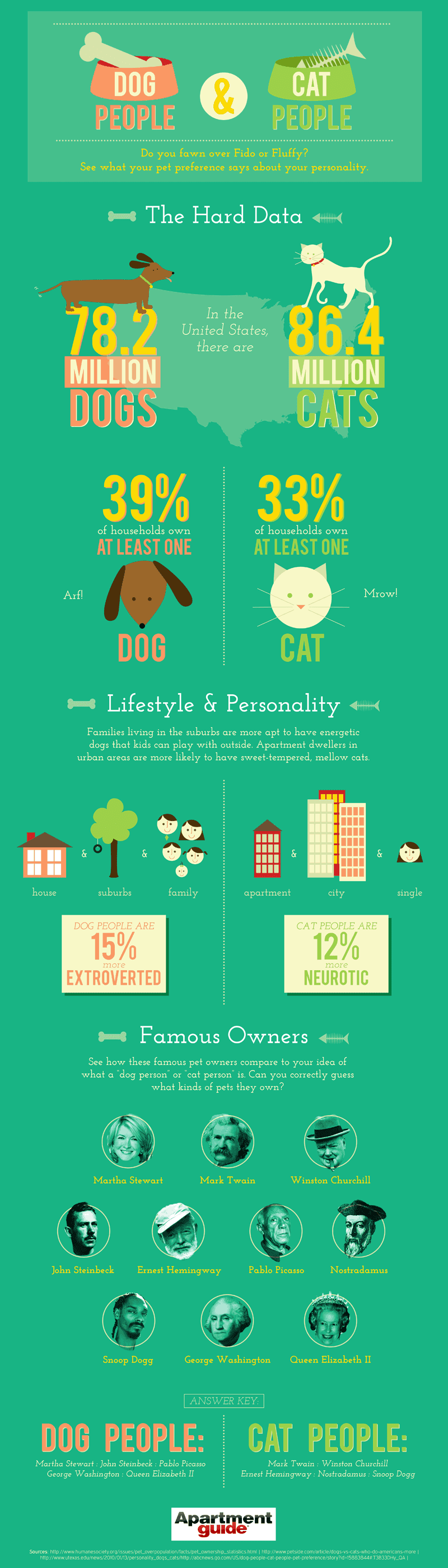 Are Dogs Better Than Cats Facts