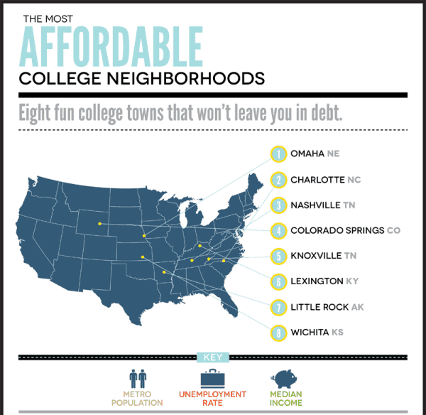 most affordable cities