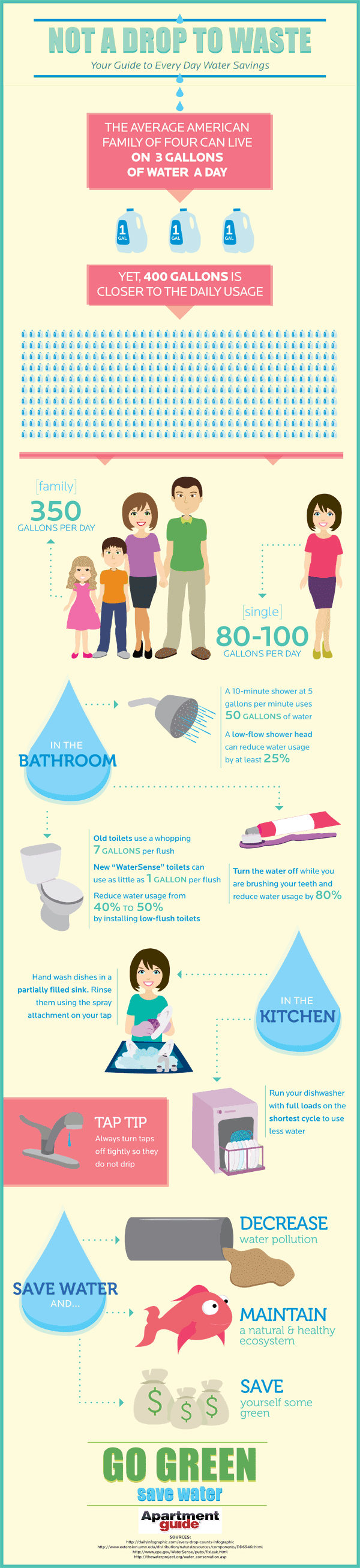 not a drop to waste your guide to everyday water savings