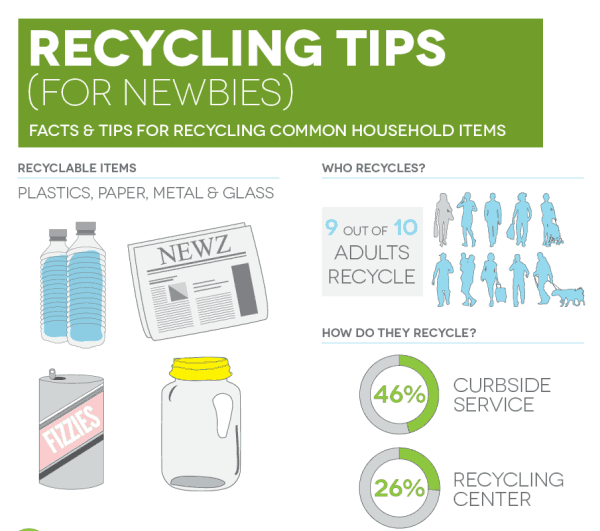 Can You Recycle That Recycling Tips For Newbies