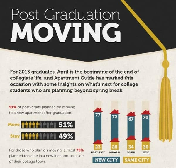 New Apartments Topped On On The L A: Top 10 Cities For College Grads: Post-Graduation Moving