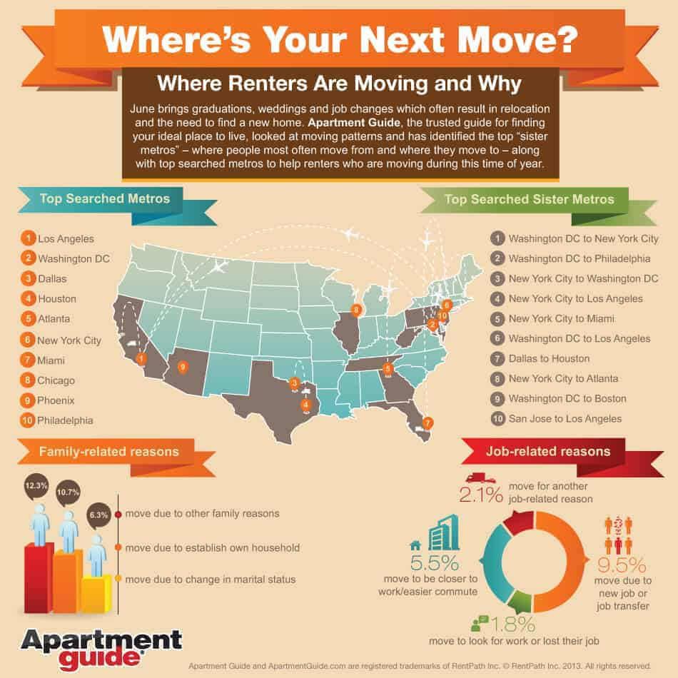 Apartmentguid Com: Relocation Trends: Where's Your Next Move? (Infographic