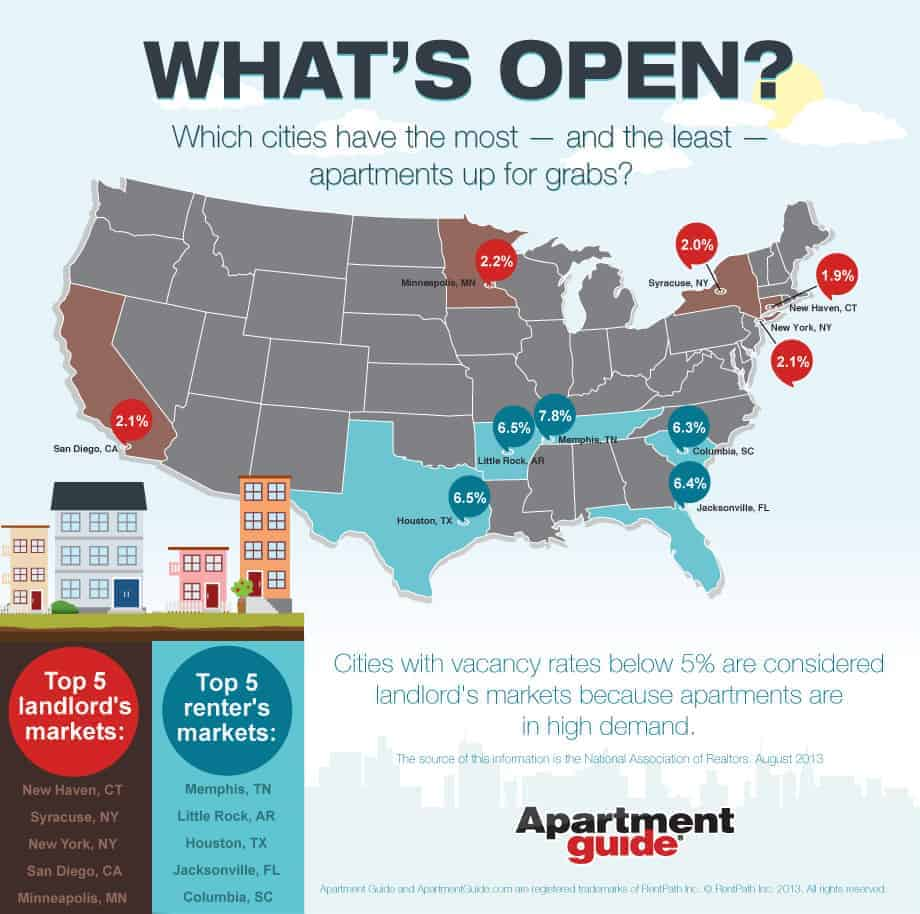 Apartguide: What Cities Have The Most And Least Available Apartments