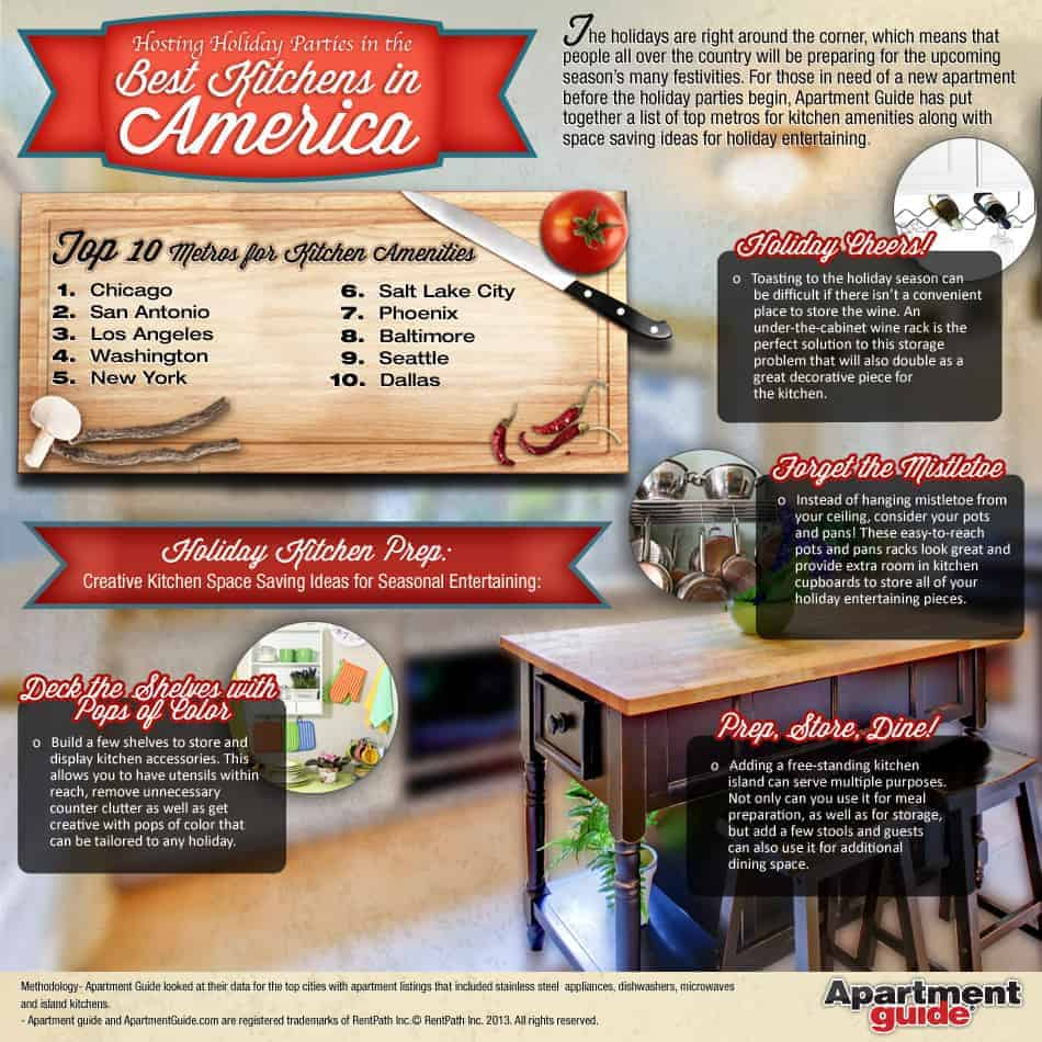 top 10 metros for great apartment kitchen amenities (infographic
