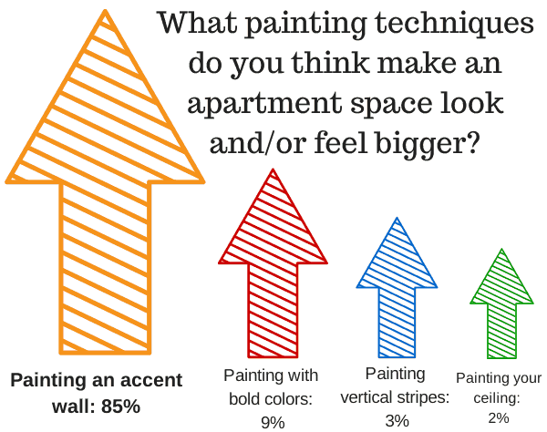 Spring Spruce-Up Survey: Your Preferences on Painting