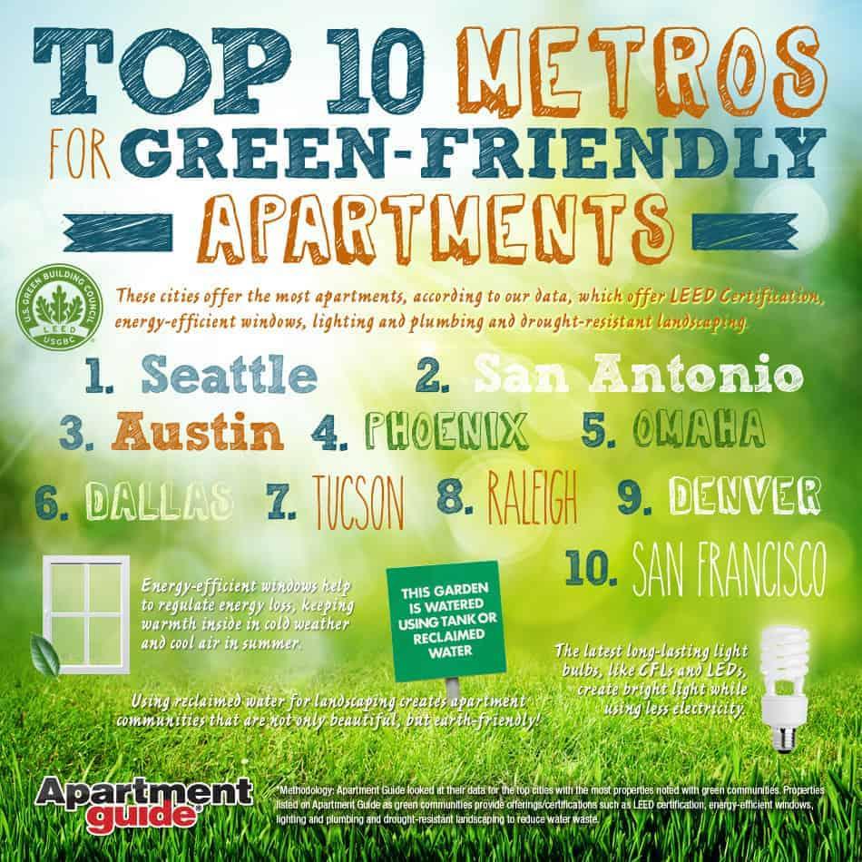 Top Ten Metros for Green-Friendly Apartments | ApartmentGuide.com