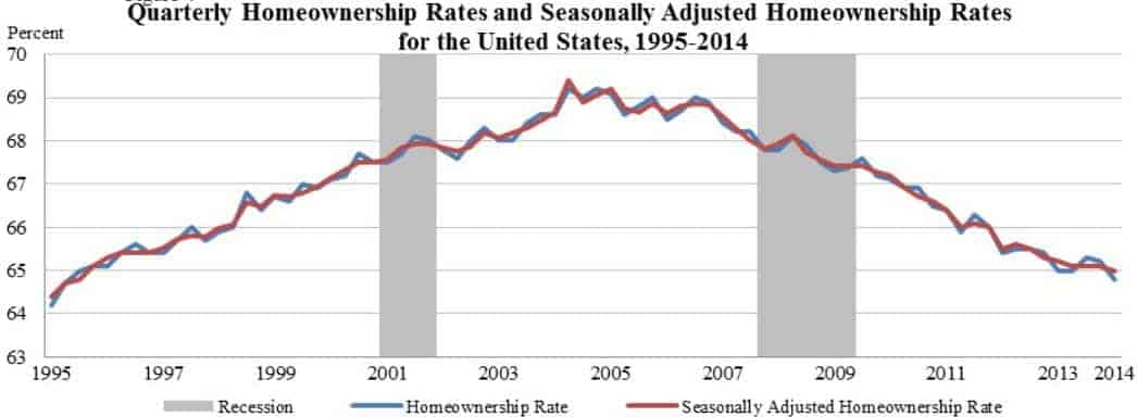 homeownership rates 2014