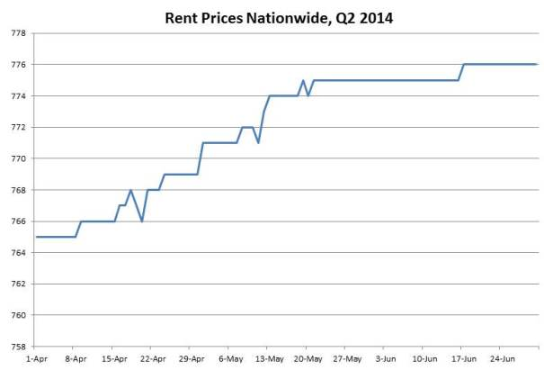 second quarter 2014 rent prices
