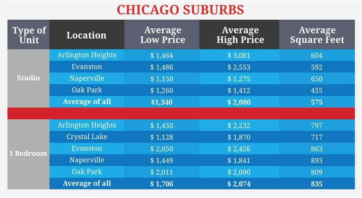 rent comparisons in best chicago suburbs
