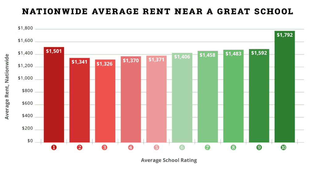 Average national rent near great school