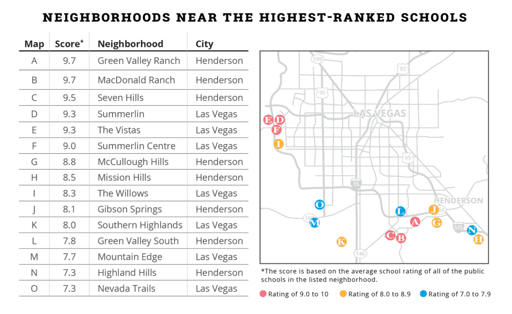 Neighborhoods near best schools Las Vegas