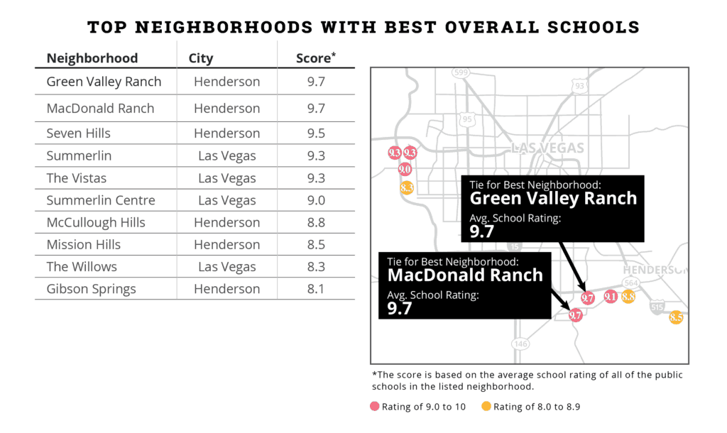 Top neighborhoods near the best schools in greater Las Vegas