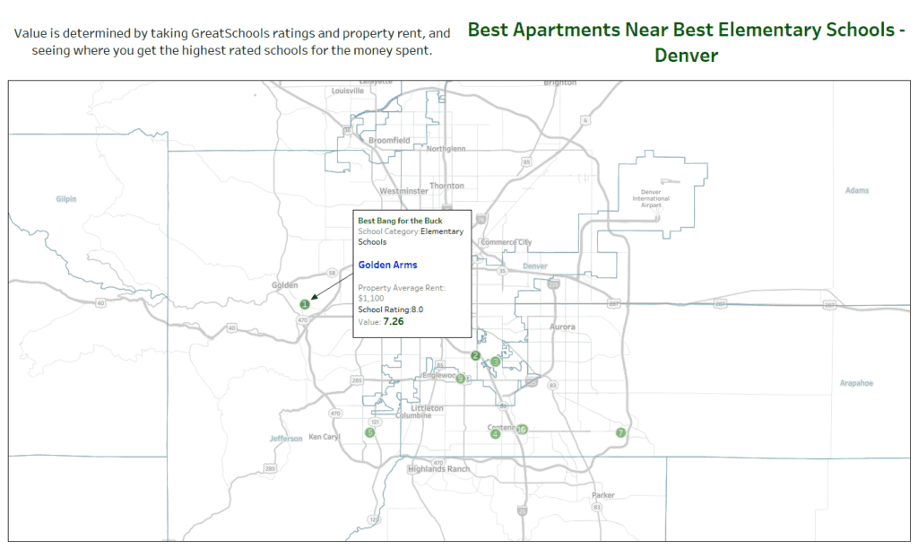best value apartments elementary schools denver