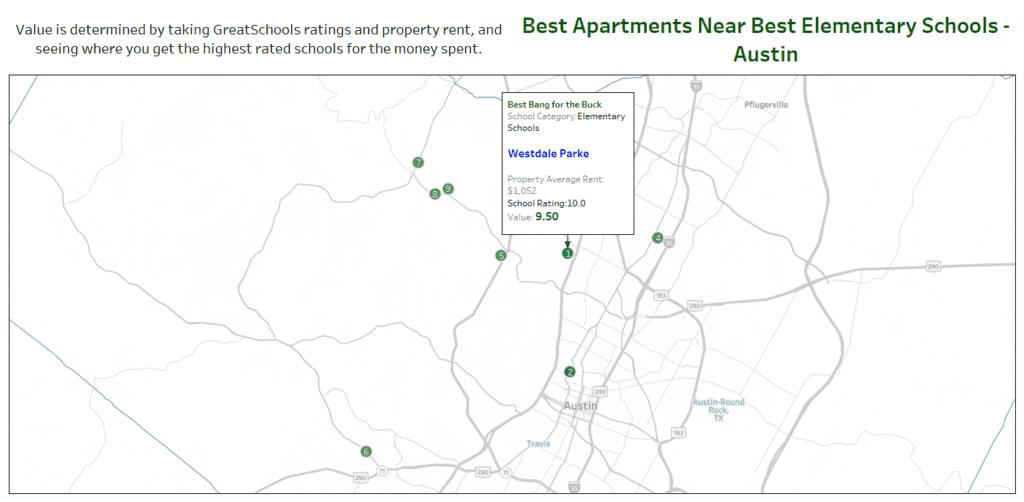 cheap apartments near elementary schools austin