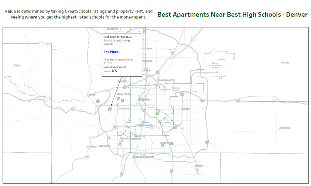 best value apartments near high schools denver