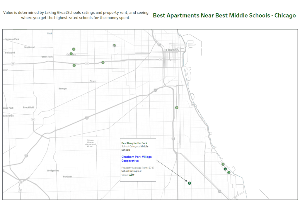 best middle schools chicago