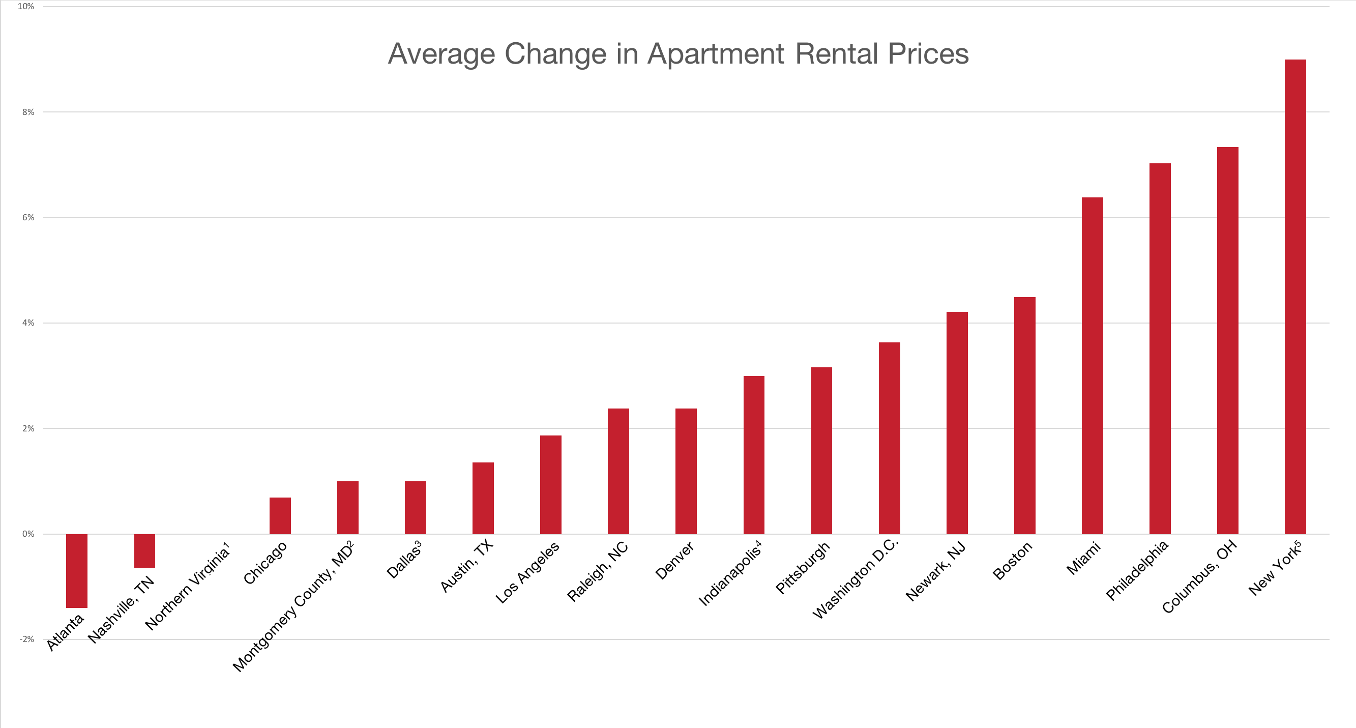 Apartment Al Price Changes In Hq2 Finalist Cities