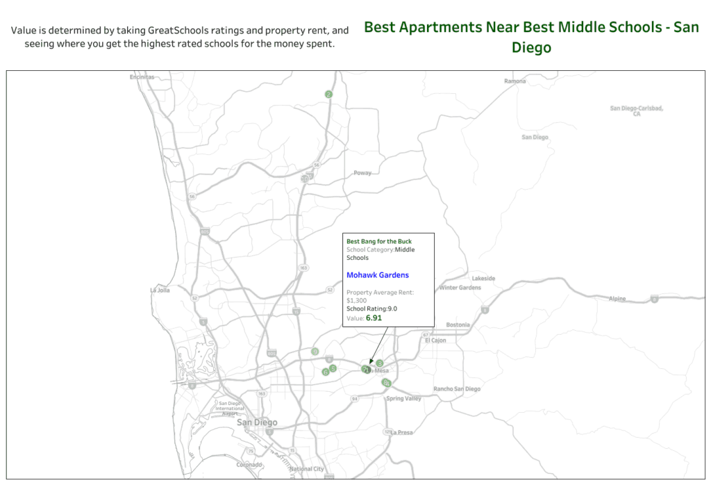 best value apartments middle schools san diego