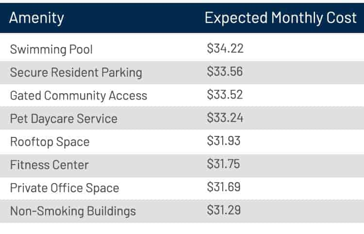 What renters expect to pay for amenities