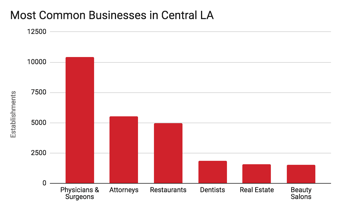businesses in central los angeles