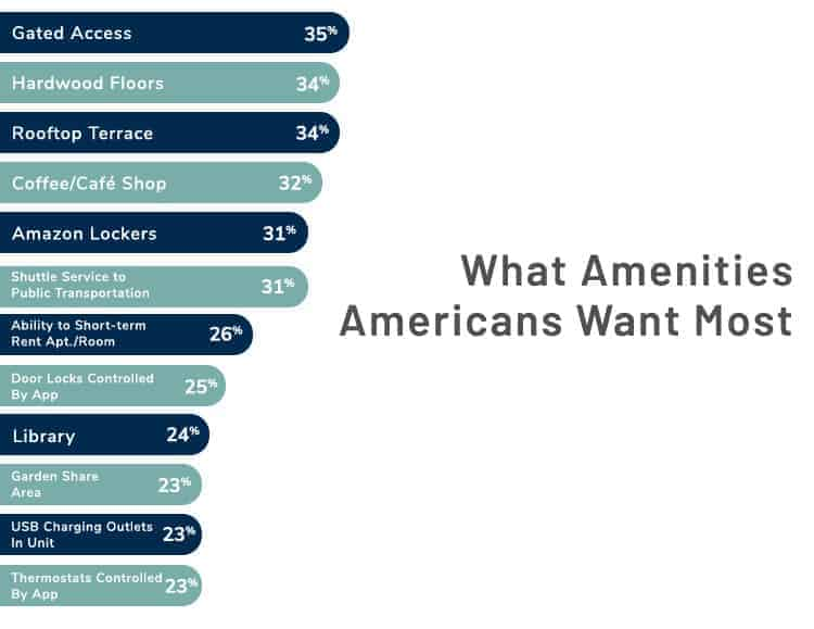 What amenities Americans want most