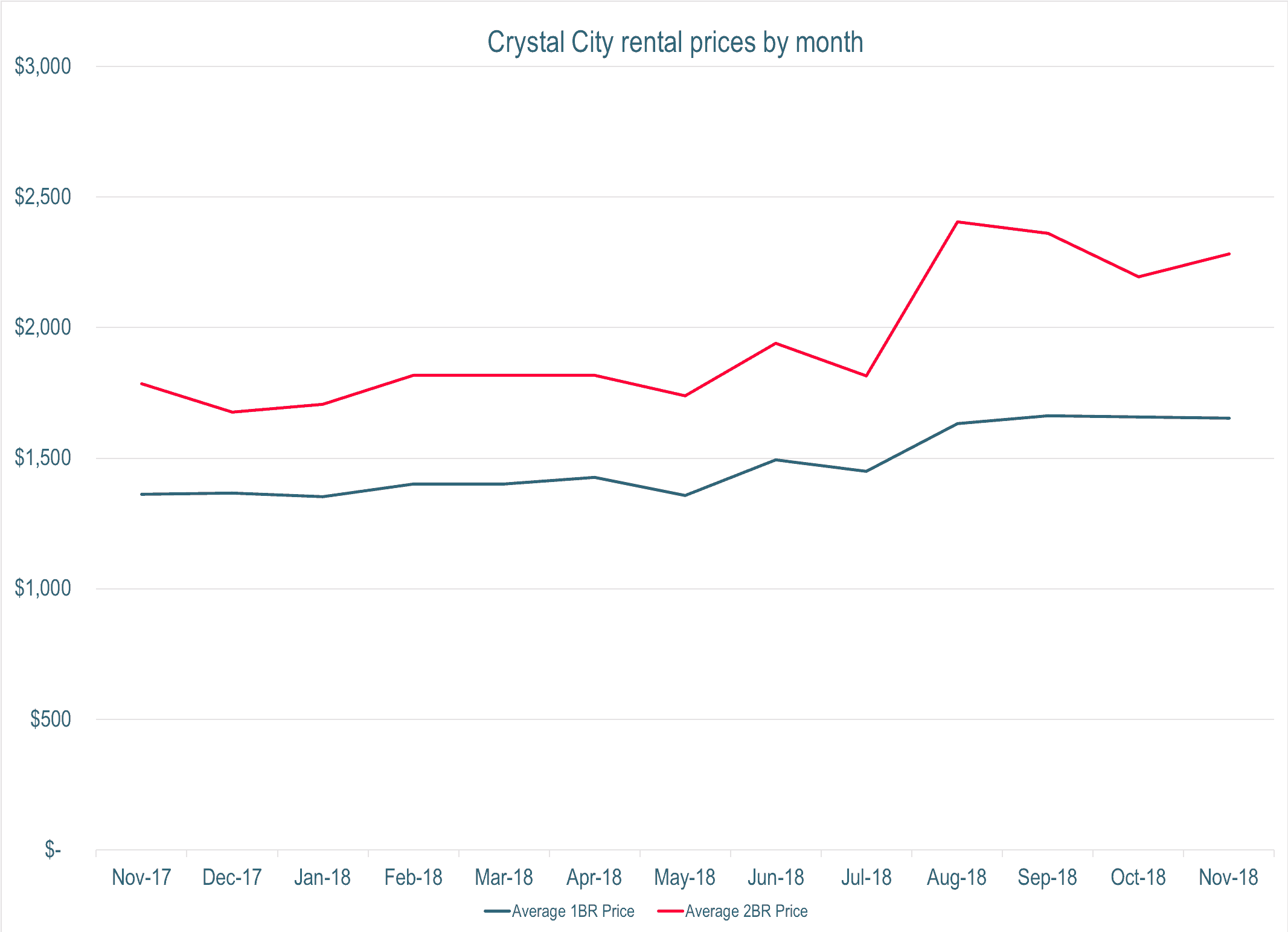 chart showing rental prices in crystal city