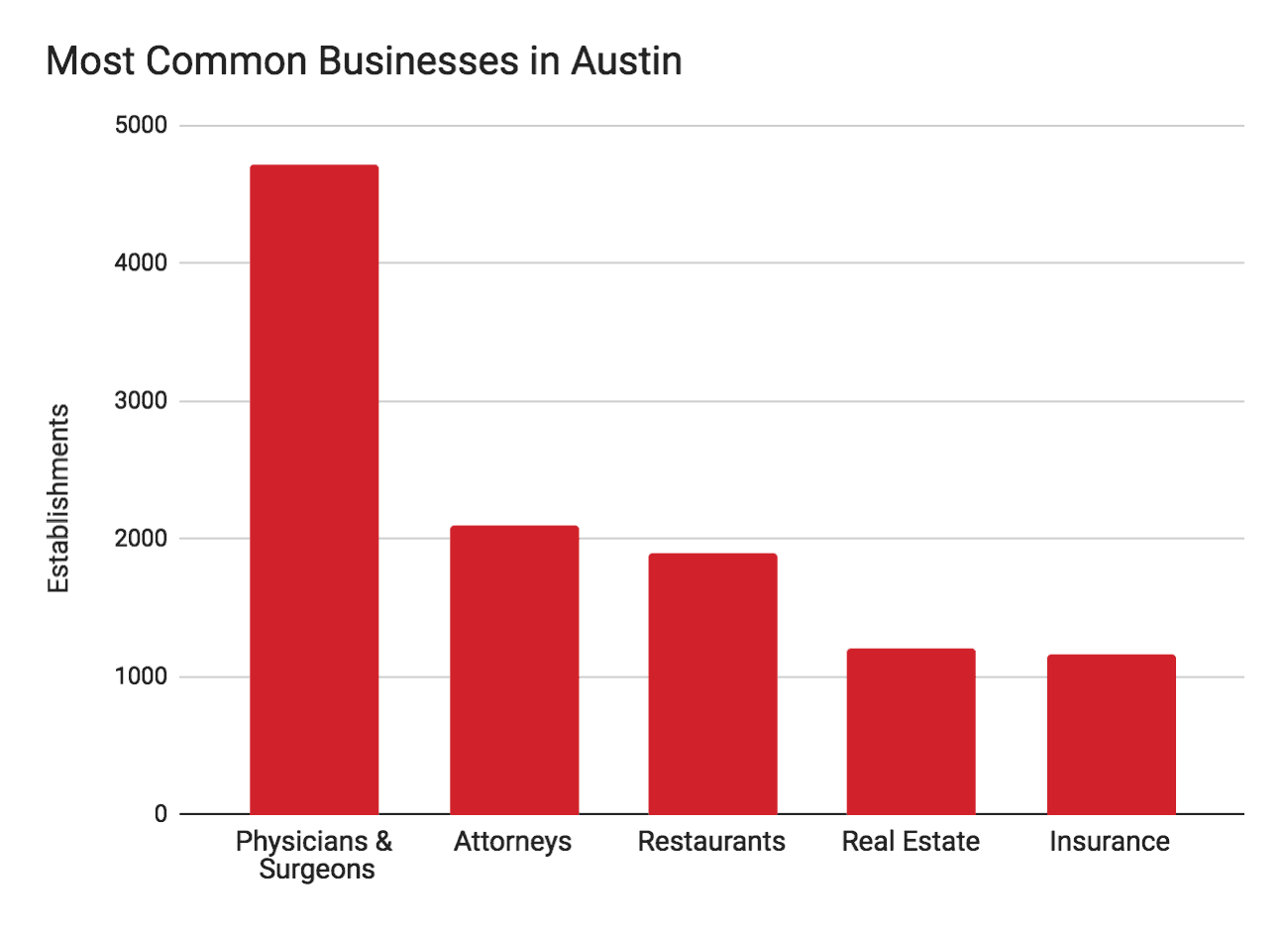Austin chart of most common business types