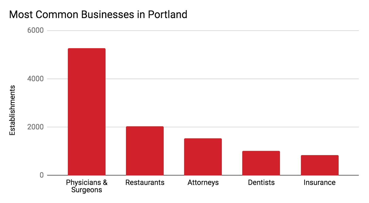 most common businesses in portland
