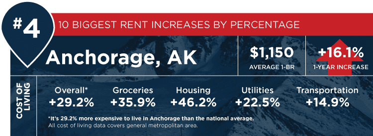anchorage stats