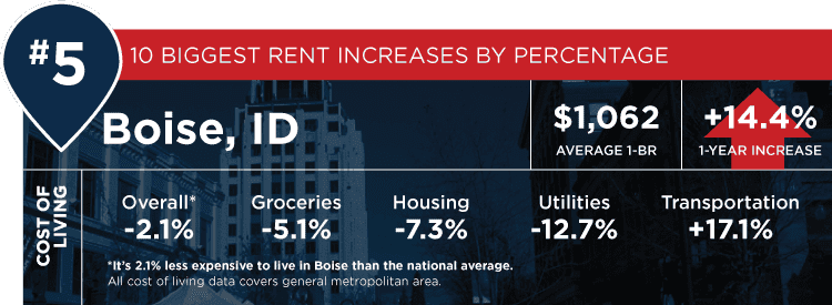 The Apartment Guide 2019 Annual Rent Report | ApartmentGuide com