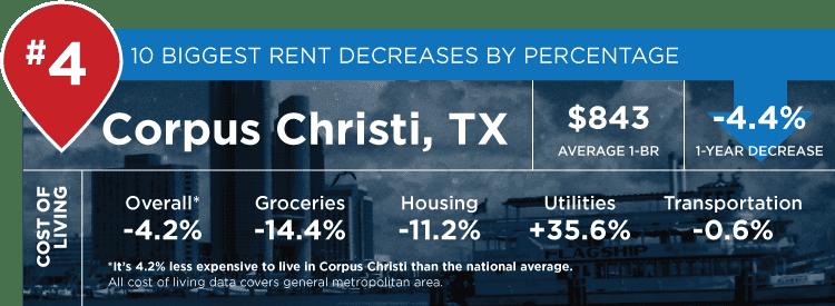 Corpus Christi stats