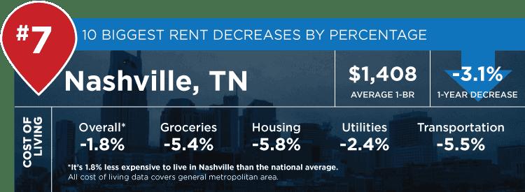 Nashville stats