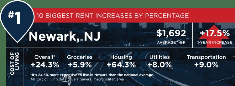 Newark stats