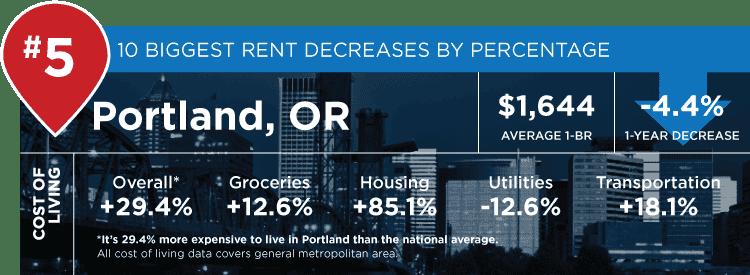 portland stats