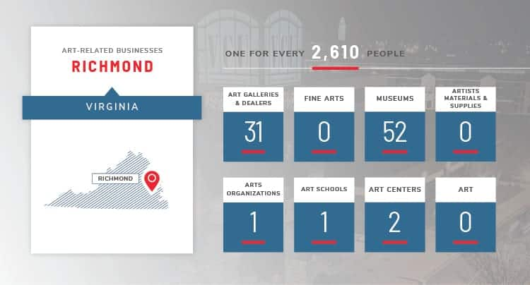 richmond art stats