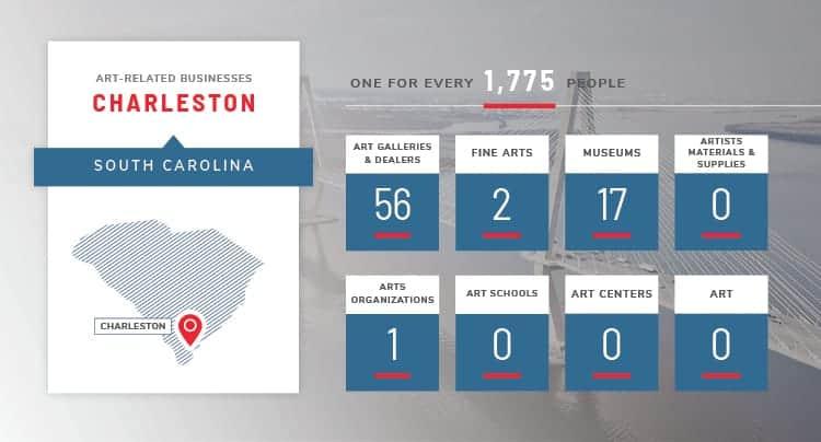Charleston art stats