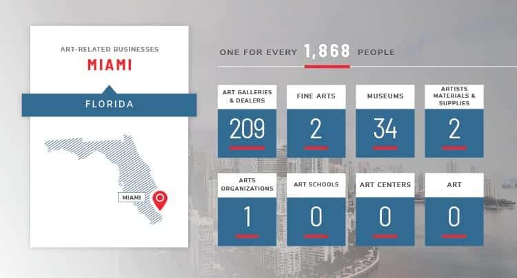 Miami art stats