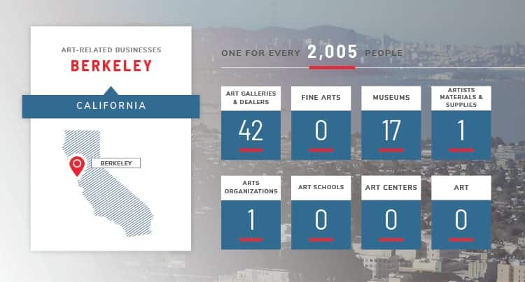 Berkeley art stats