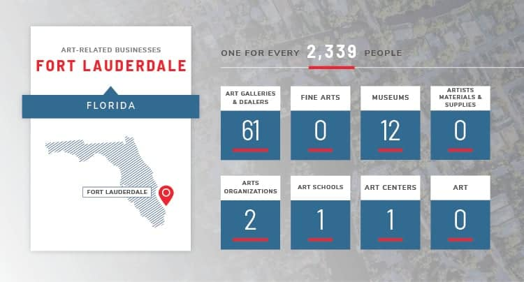 fort lauderdale art stats