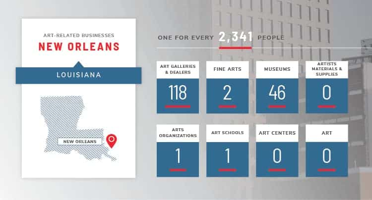 new orleans art stats