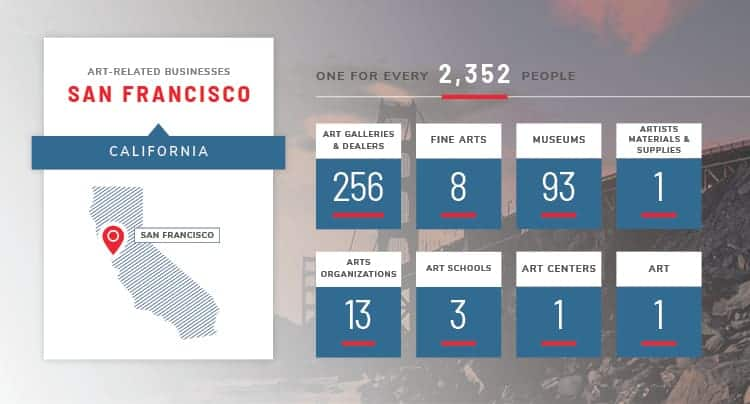 San Francisco art stats