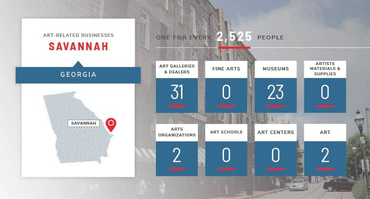 Savannah art stats