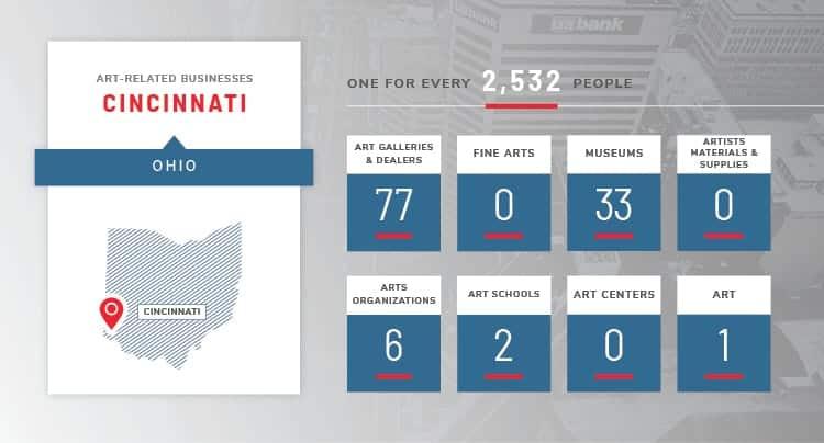 Cincinnati art stats