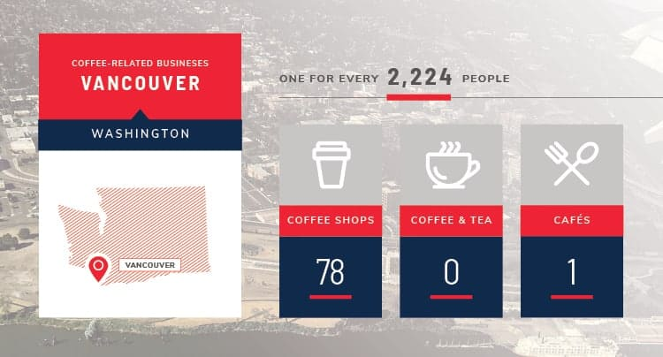 vancouver coffee stats