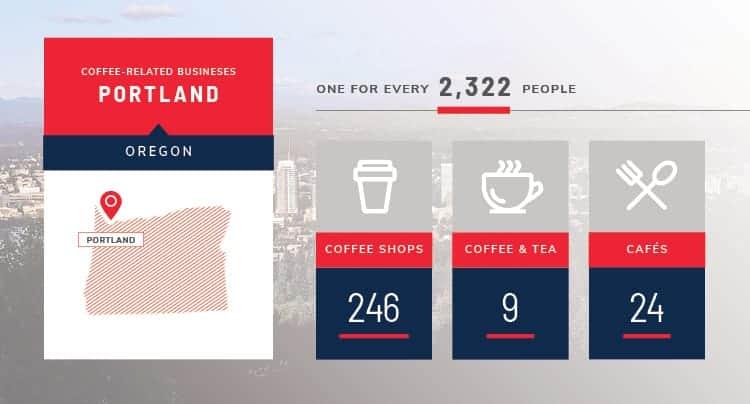 portland coffee stats