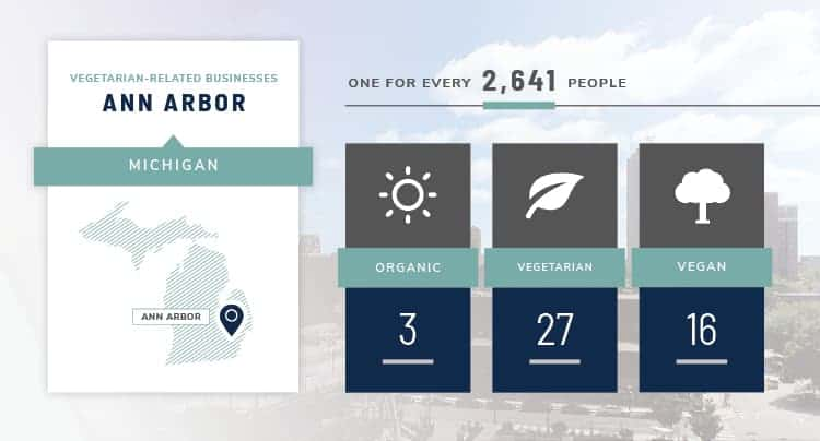 Ann Arbor vegetarian stats