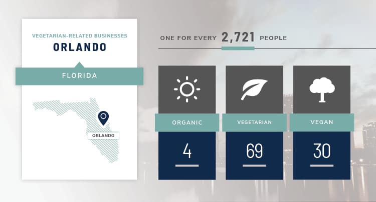 Orlando vegetarian stats