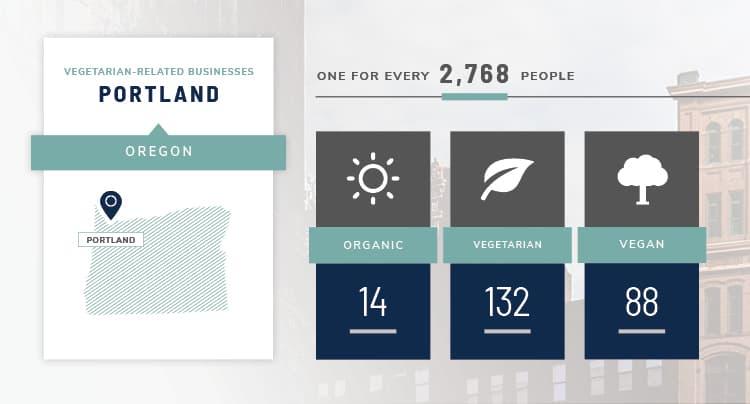 Portland vegetarian stats