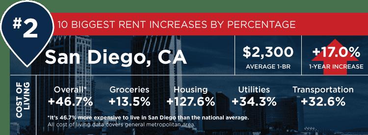 San Diego stats